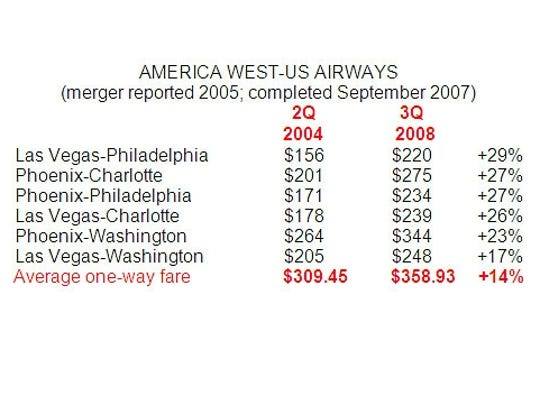 America West - US Airways - DO NOT OVERWRITE