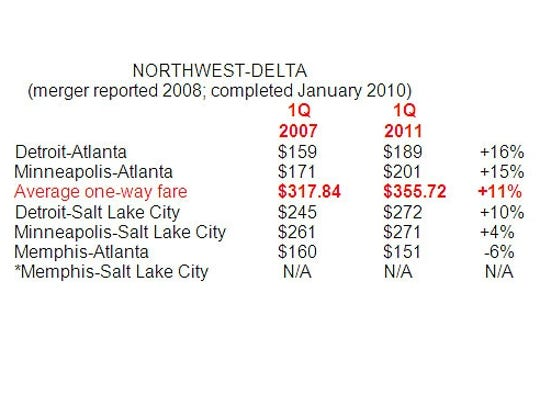Northwest Delta fares - DO NOT OVERWRITE