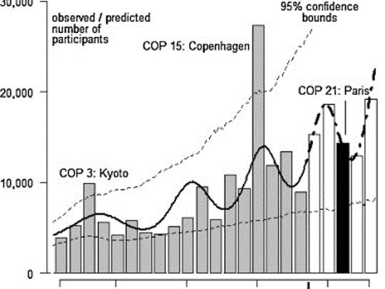 Past and projected climate meetings
