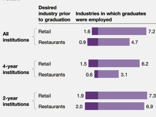 Graph1-CollegeGrads