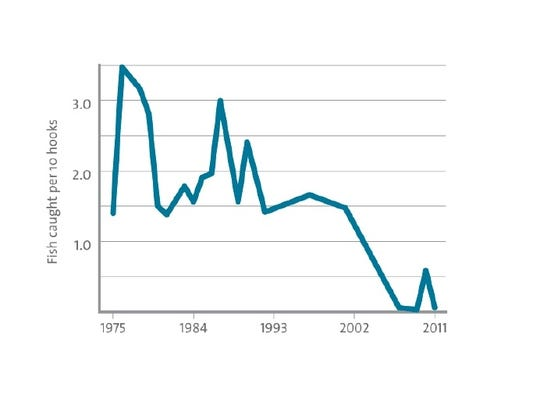 McMurdo Sound toothfish catch rate.
