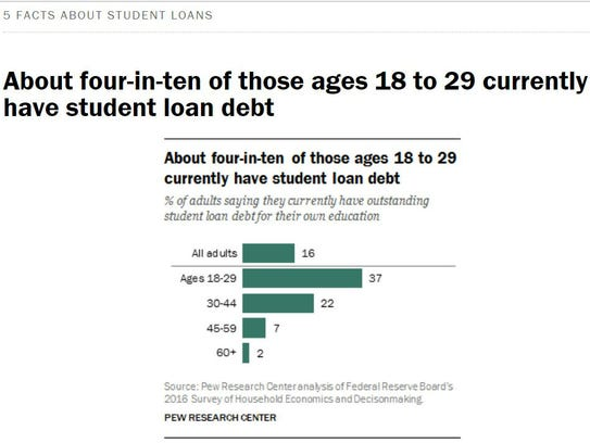 Graphic taken from the PEW Center for Research.
