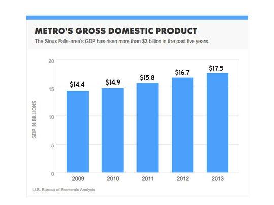 Metro GDP