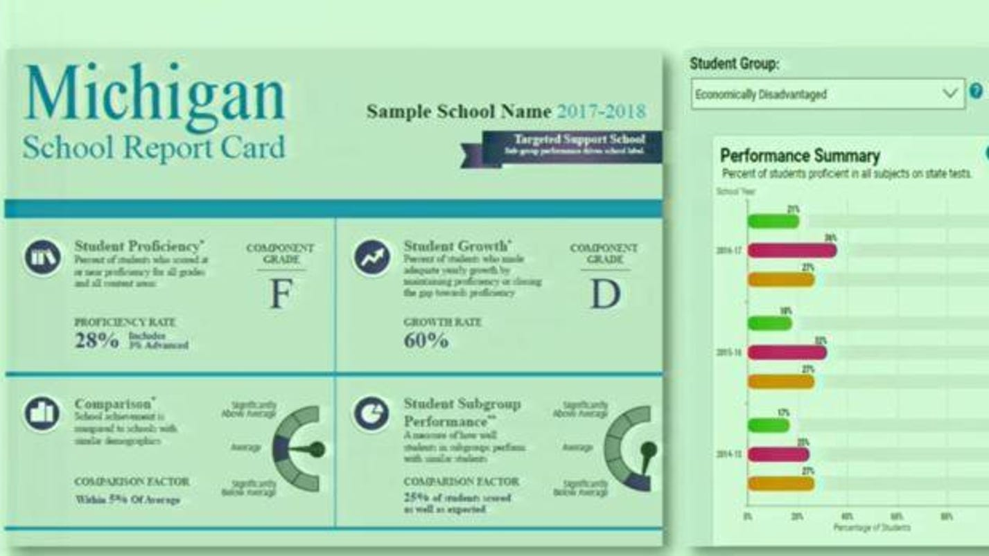 School 'report card' bill renews A-F grade debate