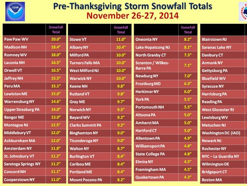 Snowfall totals in the East on Nov. 26-27, 2014 (Photo: National