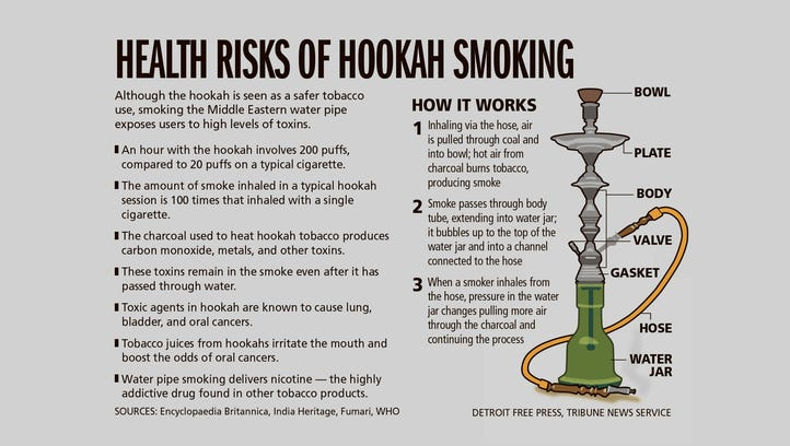 the dangers of hookah smoking Traditionally, hookah smokers use harsh flavourless tobacco, but flavours like fruit, chocolate and even bubble gum are now popular (greg wohlford/erie times-news/associated press.