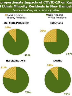 New Hampshire's minority residents have made up 26% of the state's coronavirus cases where race was reported, showing a severely disproportionate impact of the public health crisis on Black and Latino communities.