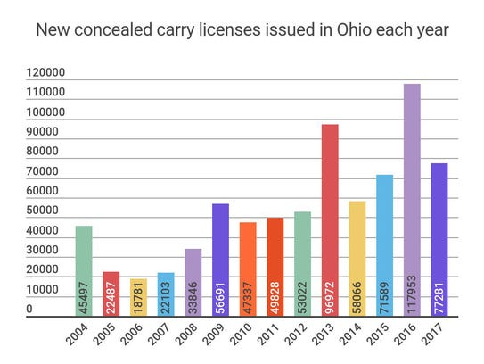 Number of new concealed carry licenses issued by year