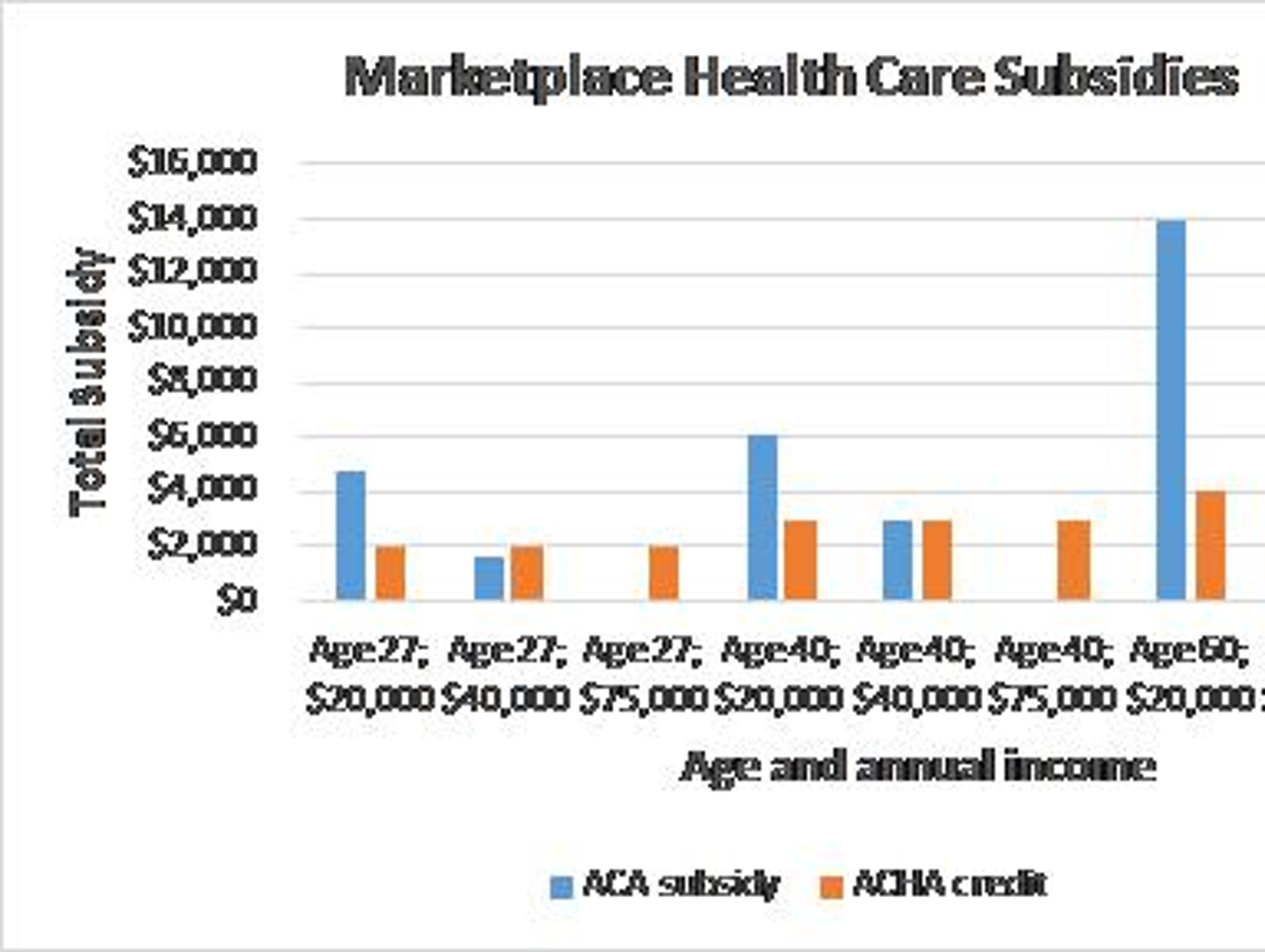 Health care subsides will typically be better for the