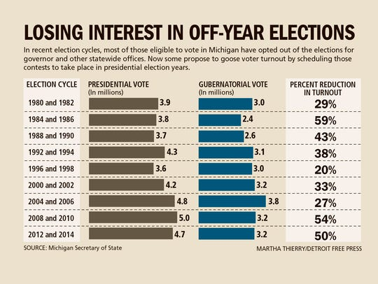 Losing interest in off-year elections