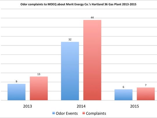 Residents living near a decommissioned natural-gas plant operated by Merit Energy Co. filed 64 complaints about odor to the Michigan Department of Environmental Quality in three years. The plant was closed in early 2015.