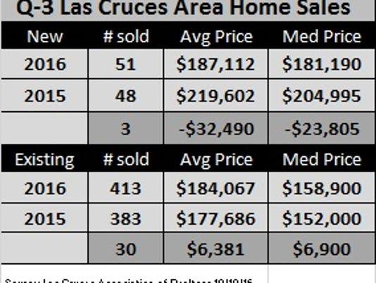 Las Cruces Q-3-Sales-Stats.jpg