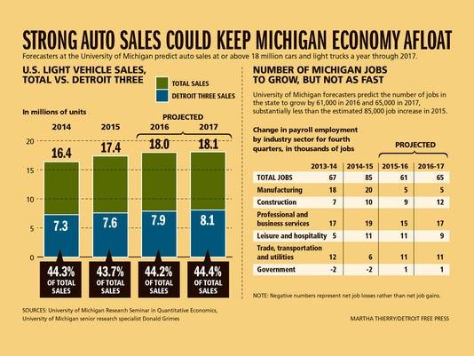 635873634334230269-DFP-Bright-forecast-for-Michigan-economy-in-2016-CHARTS-PRESTO.jpg