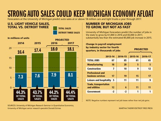 635873634334230269-DFP-Bright-forecast-for-Michigan-economy-in-2016-CHARTS-PRESTO.jpg