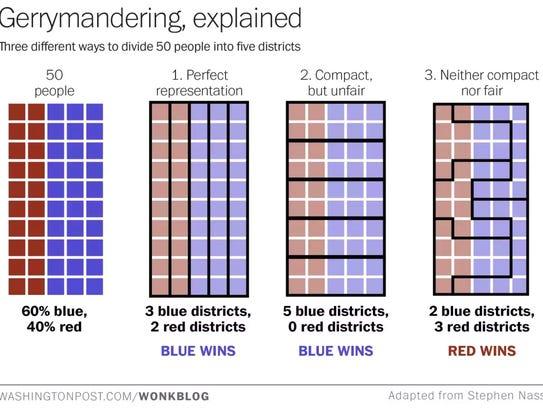 Gerrymandering, explained.