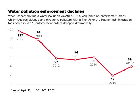 Chart showing water pollution enforcement orders from