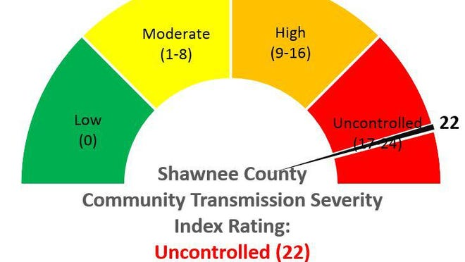 Shawnee County on Thursday made public the county's latest COVID-19 Community Transmission and Severity Scorecard, shown here.
