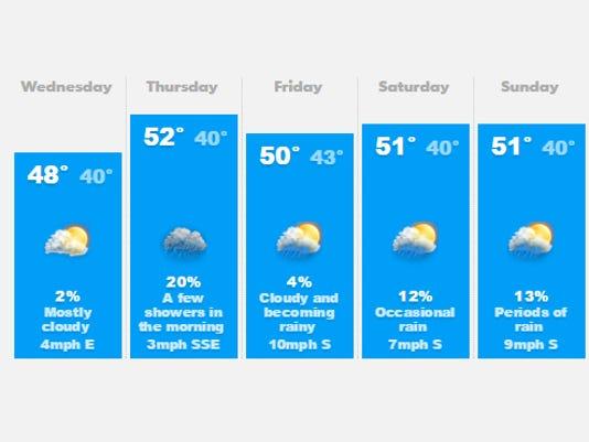635519822195310283-weather