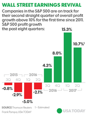 Chart shows the trend in profit growth for companies