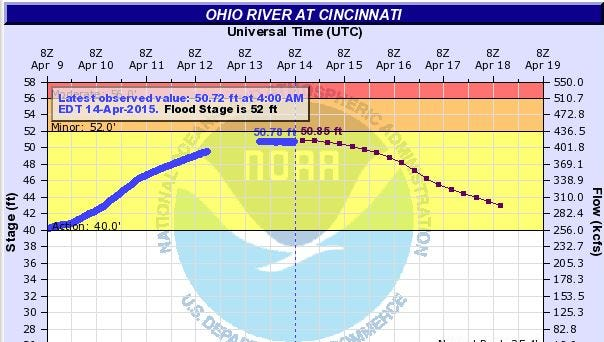 The Ohio River is expected to peak about 1 foot below flood stage (52 feet) Tuesday.