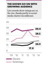 3awards-ratings_graf