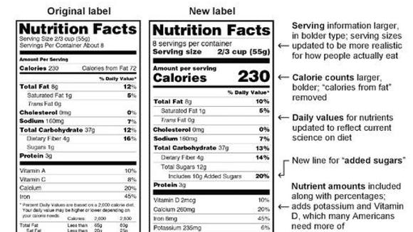 The Nutrition Facts panel is getting a makeover.