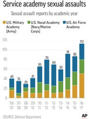 This graphic shows sexual assault reports by military