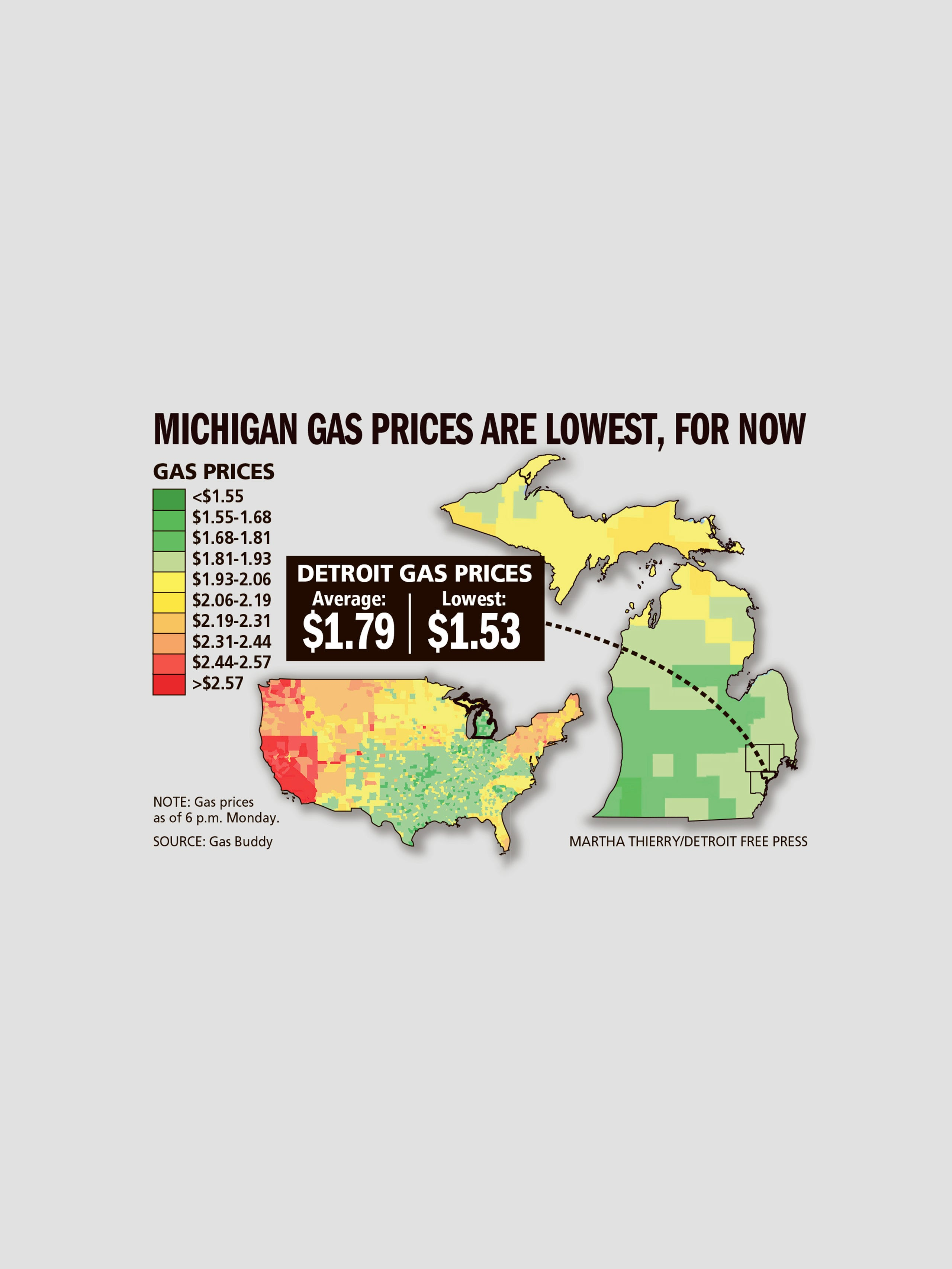 Fill er up Michigan has lowest gas prices in US