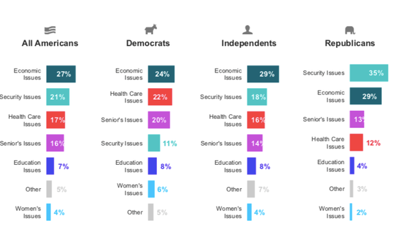 Voters rank issues in order of importance, with the economy being a top priority for all.