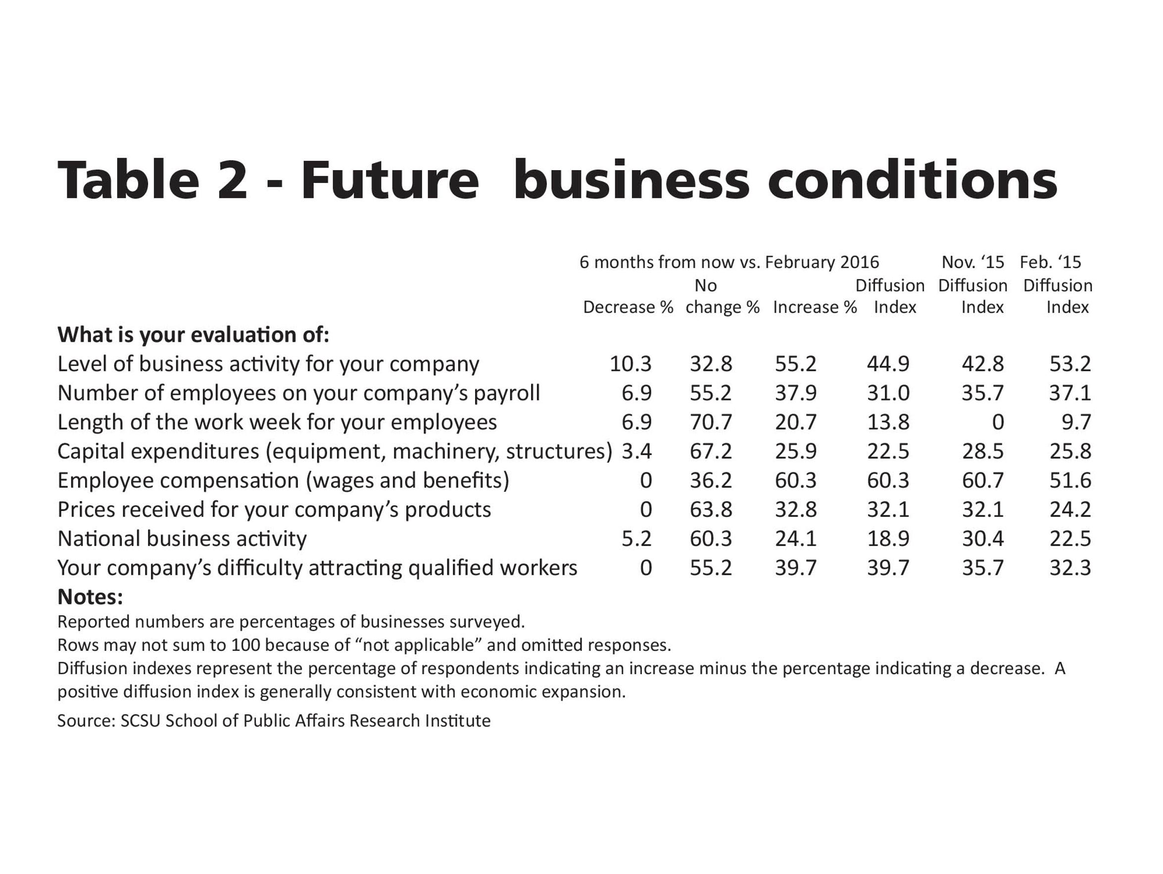 Future business conditions