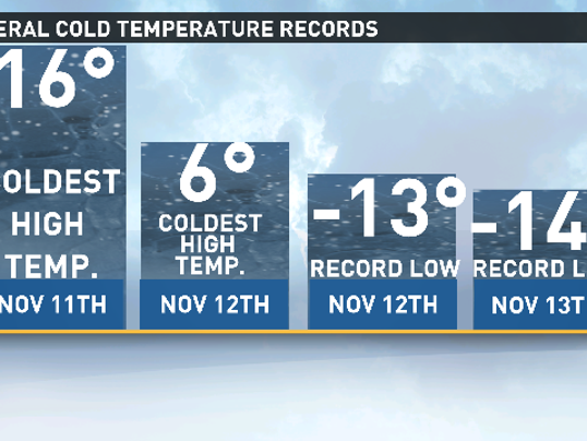 Three days of record cold. (Photo: 9NEWS weather)