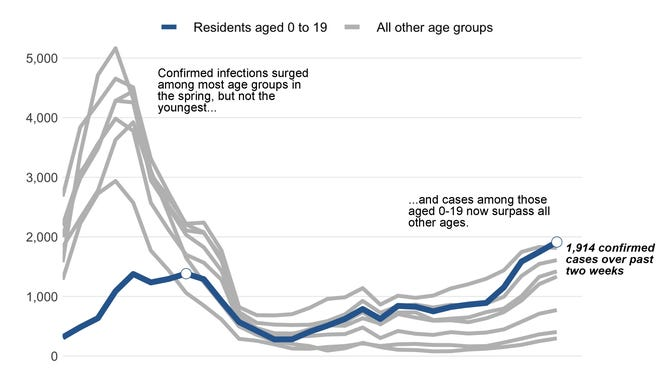 The Department of Public Health reported more new COVID-19 cases Thursday among those aged 0 to 19 than any other age group, the first time during the outbreak that the youngest group has represented the largest jump in infections.
