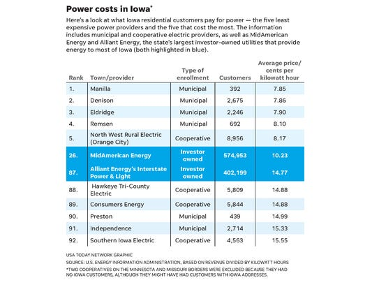 Iowa residential electric utility rates by provider.