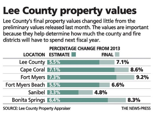 Lee County property values increases