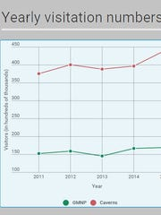 Shown is the last five years of visitation from two