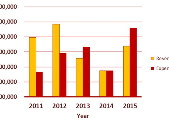 Five-year comparison of revenues vs. expenditures for Ingham County.