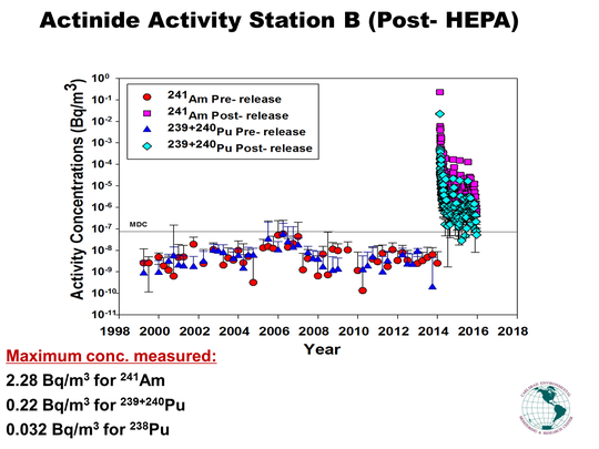 The results of Station B activity, post-HEPA filters.