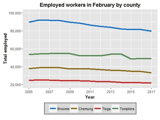 This chart tracks the number of people employed in