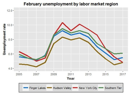 This chart tracks the February unemployment rate from
