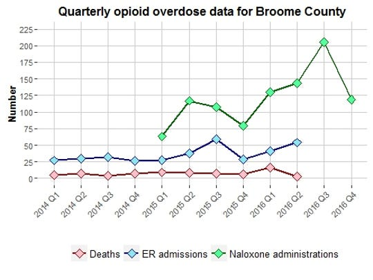 Quarterly data on opioid-related deaths and emergency room visits, and uses of Naloxone by first-responders, for Broome County, 2014-2016. Data source: New York State Department of Health.