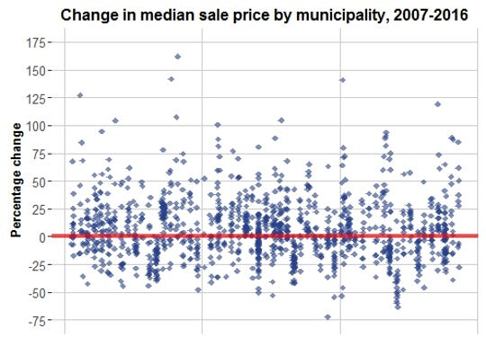 This chart plots the percentage change in median sales