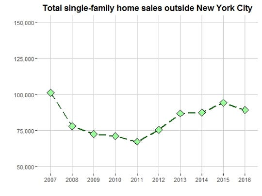 This chart plots total annual sales of single-family,