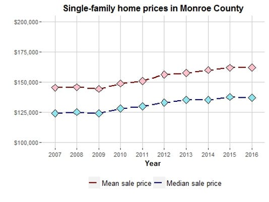Monroe County home sales
