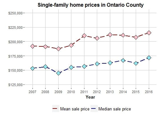 This chart compares the average and the median sales