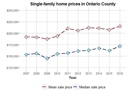 This chart compares the average and the median sales prices for all single-family, year-round residences sold for more than $10,000 between January 2007 and December 2016 in Ontario County. Data source: New York State Office of Real Property Tax Services SalesWeb database.