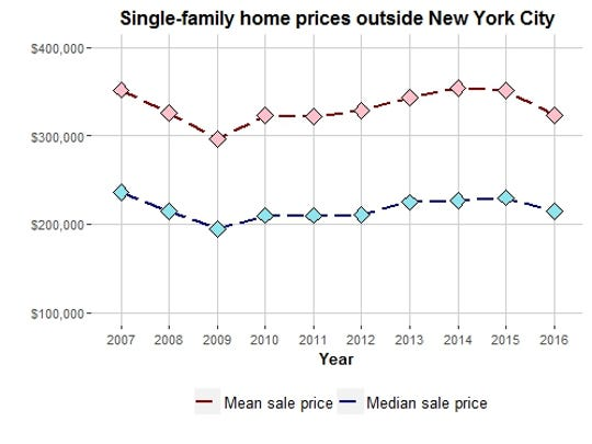 This chart compares the average and the median sales prices for all single-family, year-round residences sold for more than $10,000 between January 2007 and December 2016 outside New York City. Data source: New York State Office of Real Property Tax Services SalesWeb database.