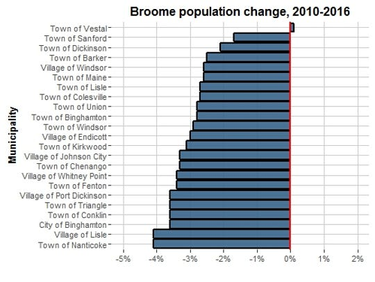 This chart shows the percentage change in population