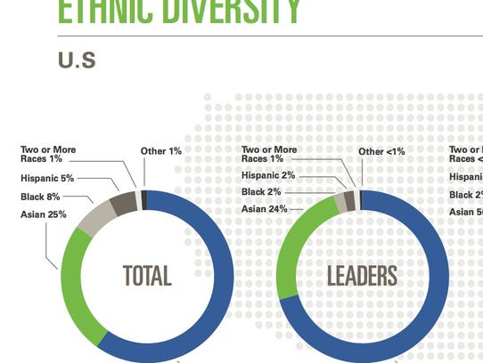 eBay released updated ethnic and gender diversity numbers.