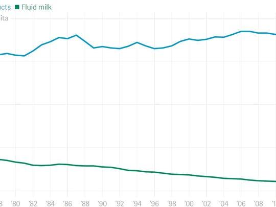 U.S. milk product consumption 1975-2015