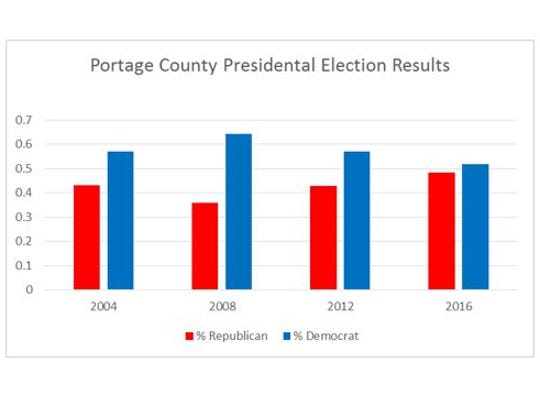 Portage County's presidential election results from
